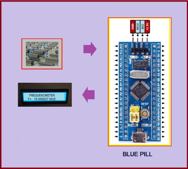 FREQUENCÍMETRO DIGITAL C/ BLUE PILL (REF358)
