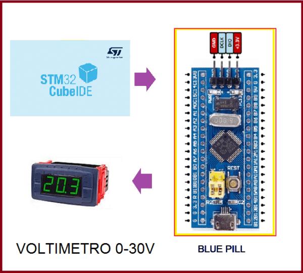 VOLTÍMETRO 0 A 30 VOLTS – C/ DISPLAY 7 SEG E PLACA BLUE PILL (REF367)